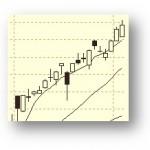 ショットガン投資法でローソク足1本だけで利確したトレード事例報告